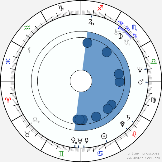 Richard Franklin wikipedia, horoscope, astrology, instagram