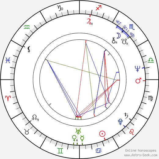 Richard Franklin день рождения гороскоп, Richard Franklin Натальная карта онлайн