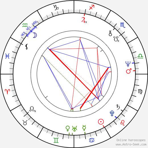 Robert Courtin birth chart, Robert Courtin astro natal horoscope, astrology