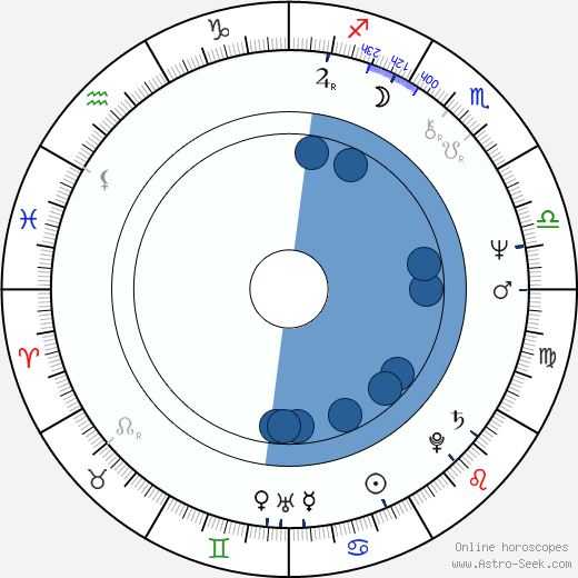 Rubén Blades horoscope, astrology, sign, zodiac, date of birth, instagram