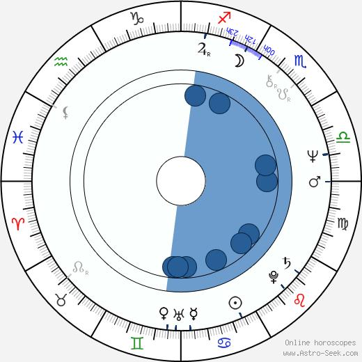 Rubén Blades wikipedia, horoscope, astrology, instagram