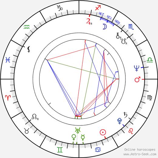 Рубен Блейдс Rubén Blades день рождения гороскоп, Rubén Blades Натальная карта онлайн