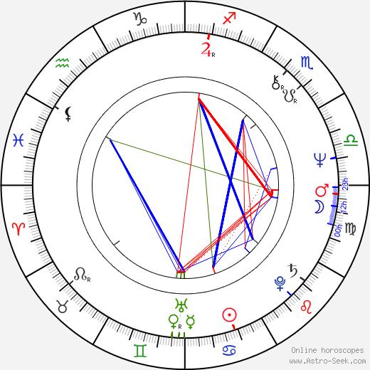 Sammy Babitzin astro natal birth chart, Sammy Babitzin horoscope, astrology