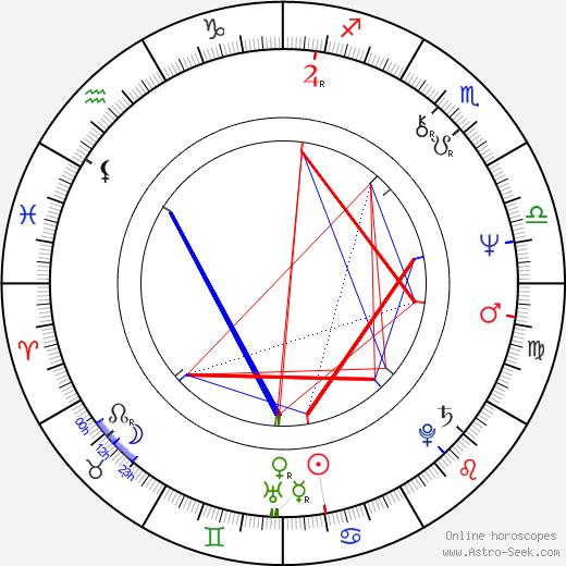 Saul Rubinek birth chart, Saul Rubinek astro natal horoscope, astrology