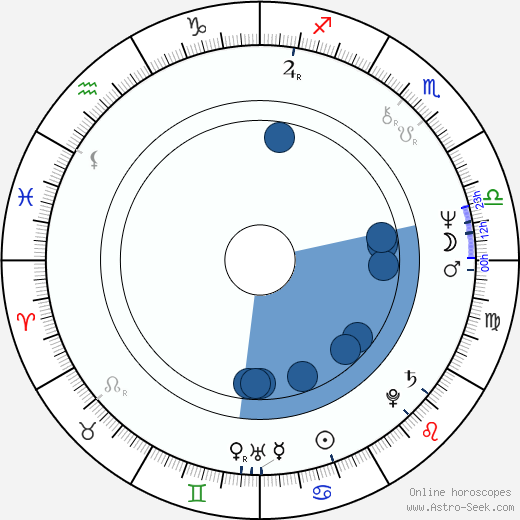 Susan Blu wikipedia, horoscope, astrology, instagram