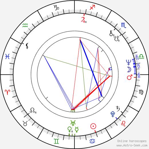 Susan Blu birth chart, Susan Blu astro natal horoscope, astrology