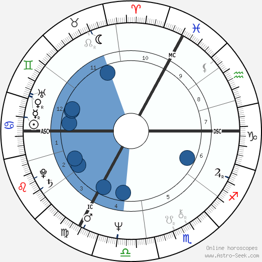 Sylvain Cambreling wikipedia, horoscope, astrology, instagram