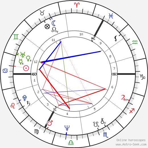Sylvain Cambreling astro natal birth chart, Sylvain Cambreling horoscope, astrology