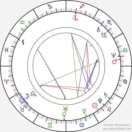 Václav Neubauer birth chart, Václav Neubauer astro natal horoscope, astrology