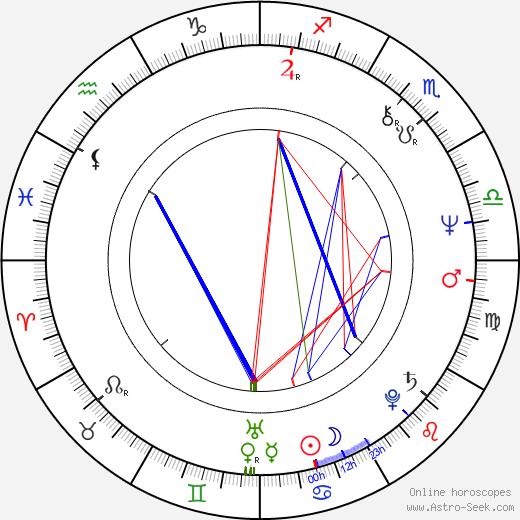 Yitzhak Tshuva tema natale, oroscopo, Yitzhak Tshuva oroscopi gratuiti, astrologia