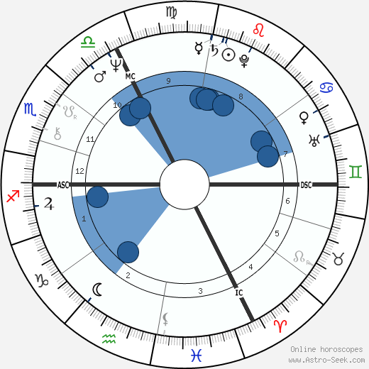 Alain Bougrain-Dubourg horoscope, astrology, sign, zodiac, date of birth, instagram