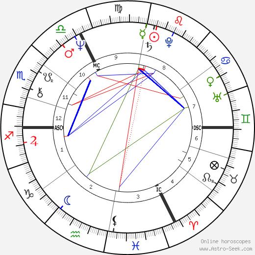 Alain Bougrain-Dubourg день рождения гороскоп, Alain Bougrain-Dubourg Натальная карта онлайн