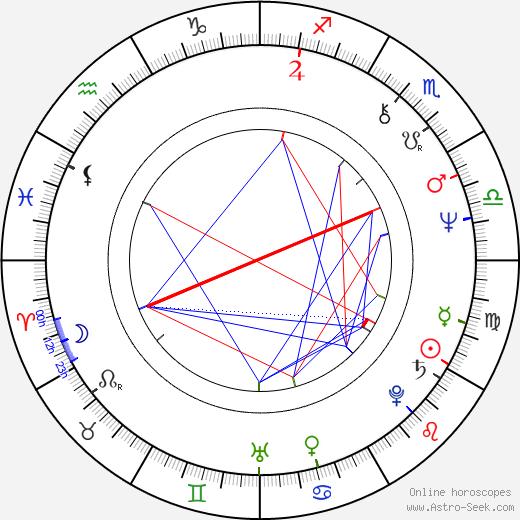 Alexander McCall Smith birth chart, Alexander McCall Smith astro natal horoscope, astrology