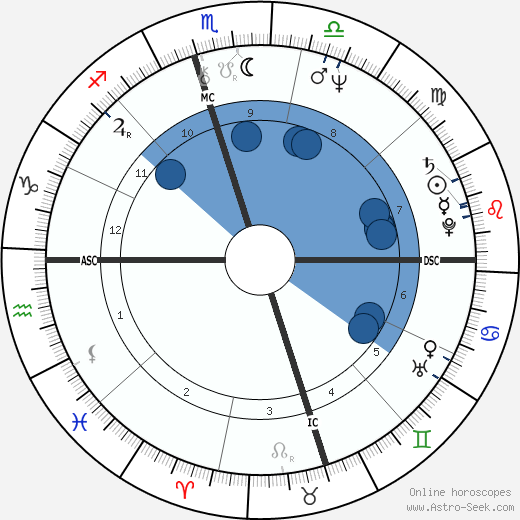 Allen Miller wikipedia, horoscope, astrology, instagram