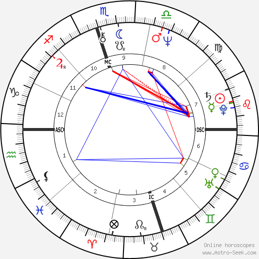 Allen Miller birth chart, Allen Miller astro natal horoscope, astrology