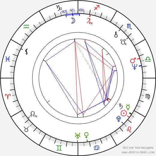 Barna Kabay tema natale, oroscopo, Barna Kabay oroscopi gratuiti, astrologia