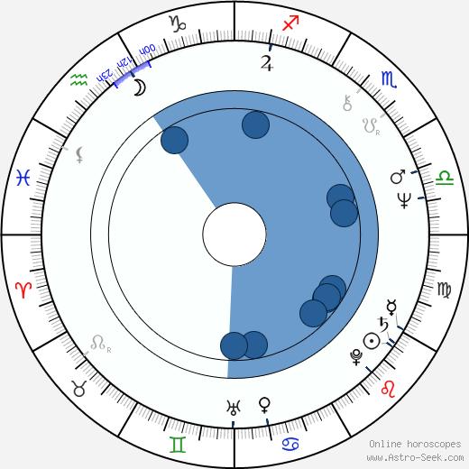 Bo Rucker wikipedia, horoscope, astrology, instagram