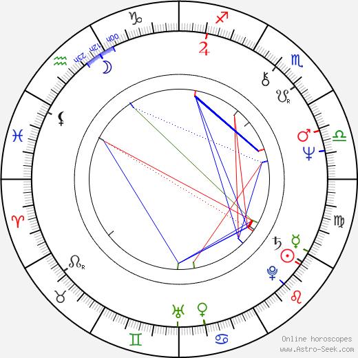 Bo Rucker birth chart, Bo Rucker astro natal horoscope, astrology