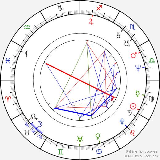 Bozena Dykiel tema natale, oroscopo, Bozena Dykiel oroscopi gratuiti, astrologia
