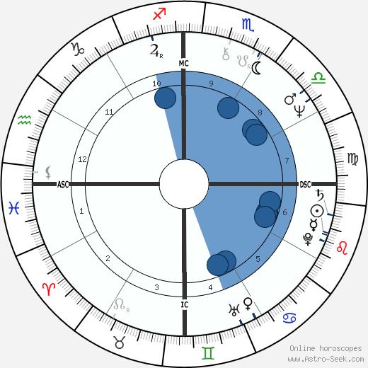 Consuelo Penna wikipedia, horoscope, astrology, instagram
