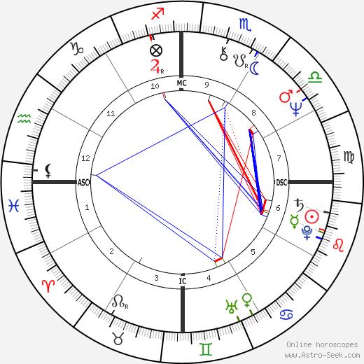 Consuelo Penna tema natale, oroscopo, Consuelo Penna oroscopi gratuiti, astrologia