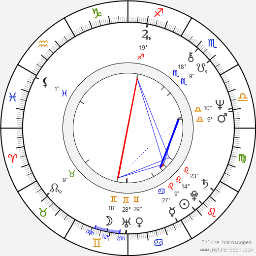Emilia Dobrin birth chart, biography, wikipedia 2019, 2020