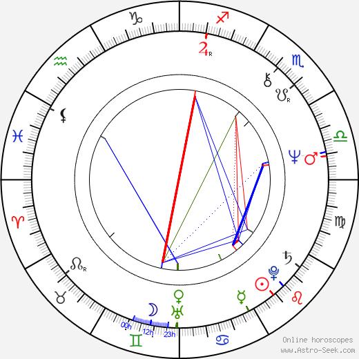 Emilia Dobrin astro natal birth chart, Emilia Dobrin horoscope, astrology