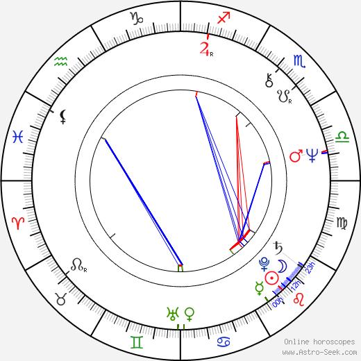 Hugues Quester день рождения гороскоп, Hugues Quester Натальная карта онлайн