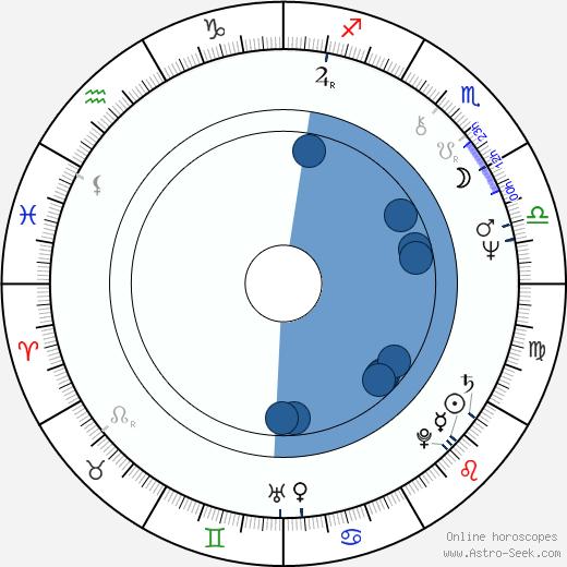 Ioannis Kasoulides wikipedia, horoscope, astrology, instagram