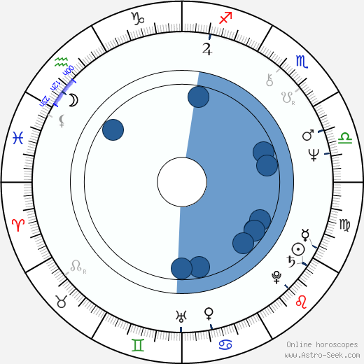 Jan J. Vágner horoscope, astrology, sign, zodiac, date of birth, instagram