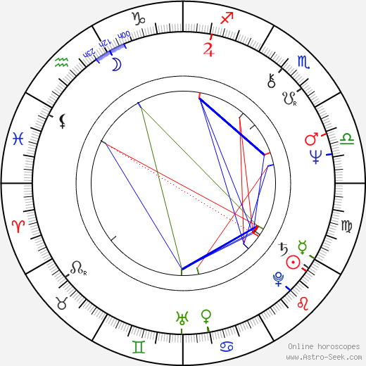 Jan Malíř astro natal birth chart, Jan Malíř horoscope, astrology