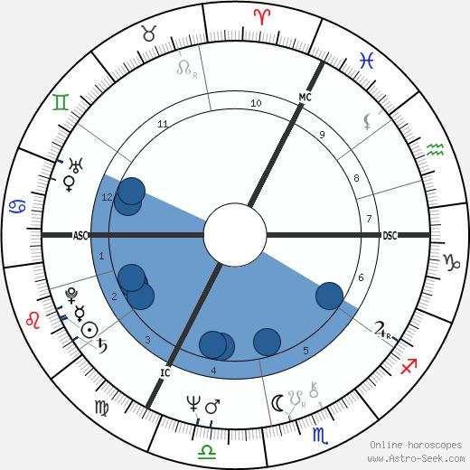 Jan Palach wikipedia, horoscope, astrology, instagram