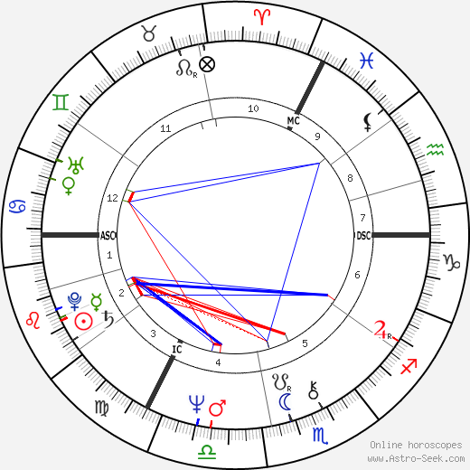 Jan Palach tema natale, oroscopo, Jan Palach oroscopi gratuiti, astrologia