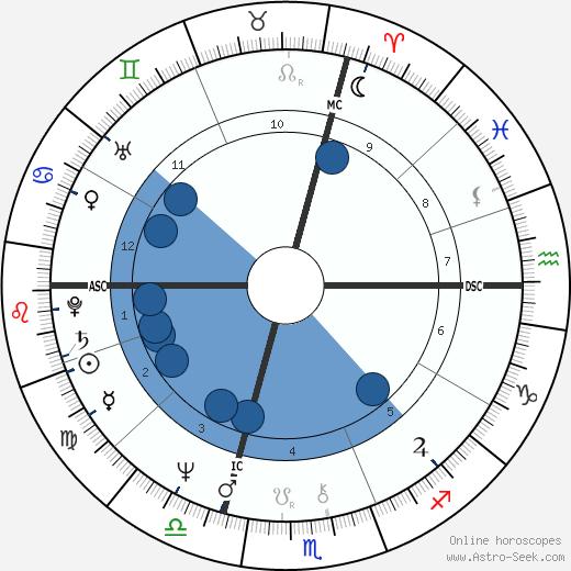 Jean-Michel Jarre wikipedia, horoscope, astrology, instagram