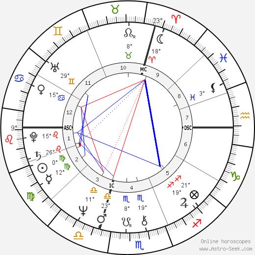 Jean-Michel Jarre birth chart, biography, wikipedia 2016, 2017