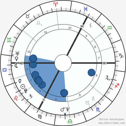 Jean-Pierre Raffarin horoscope, astrology, sign, zodiac, date of birth, instagram