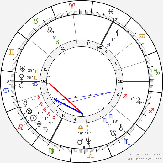 Jean-Pierre Raffarin birth chart, biography, wikipedia 2018, 2019