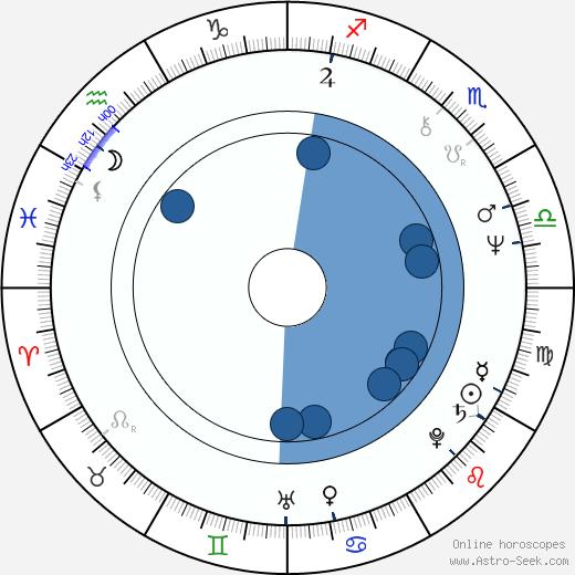 Jim Carter wikipedia, horoscope, astrology, instagram