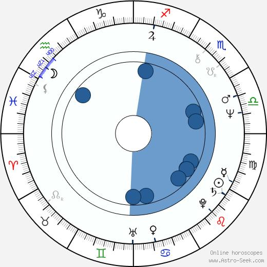 Joanna Kasperska wikipedia, horoscope, astrology, instagram