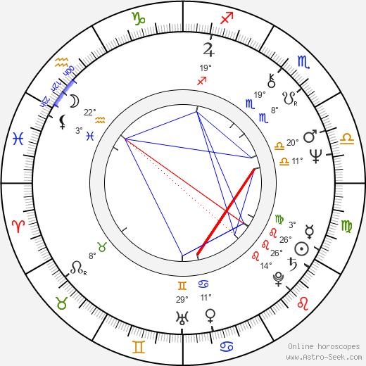 Joanna Kasperska birth chart, biography, wikipedia 2019, 2020