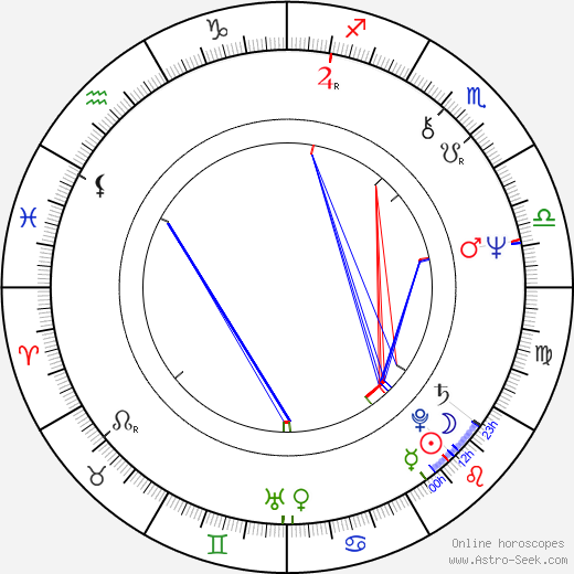 Juraj Fándli день рождения гороскоп, Juraj Fándli Натальная карта онлайн