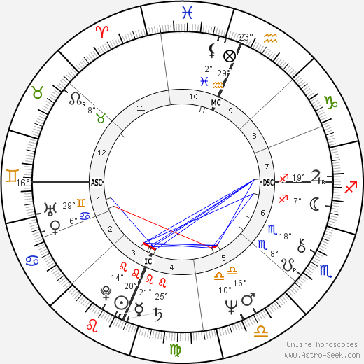 Kathleen Battle birth chart, biography, wikipedia 2019, 2020
