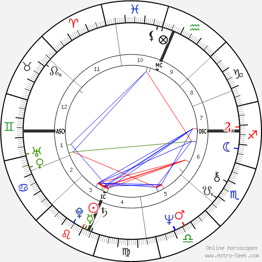 Kathleen Battle astro natal birth chart, Kathleen Battle horoscope, astrology