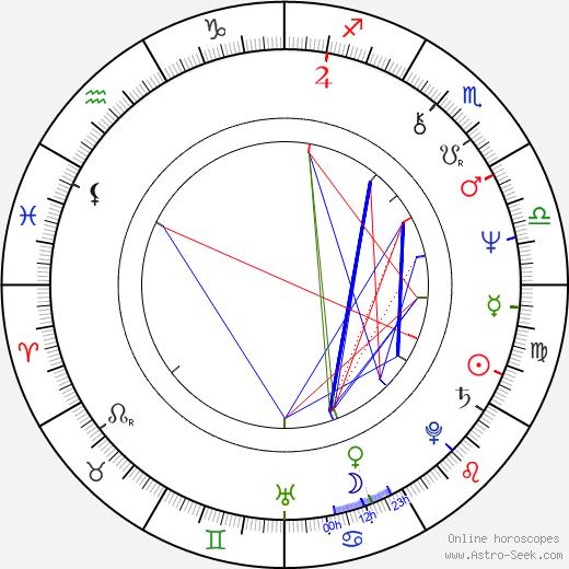 Kôtarô Shiga astro natal birth chart, Kôtarô Shiga horoscope, astrology