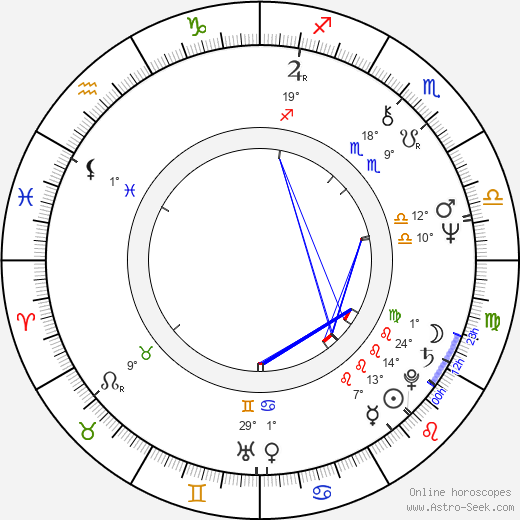 Lars Larsen birth chart, biography, wikipedia 2017, 2018