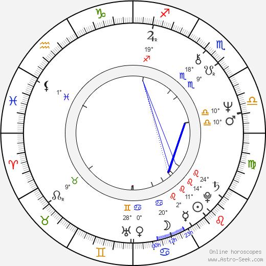 Leon Ichaso birth chart, biography, wikipedia 2020, 2021