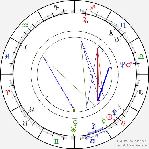 Leon Ichaso birth chart, Leon Ichaso astro natal horoscope, astrology