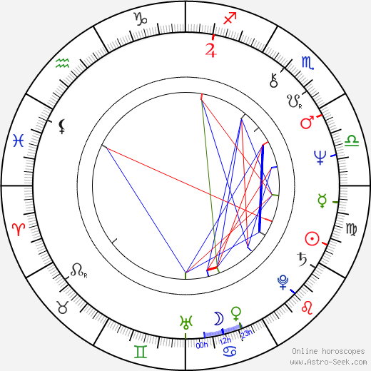 Lewis Black birth chart, Lewis Black astro natal horoscope, astrology