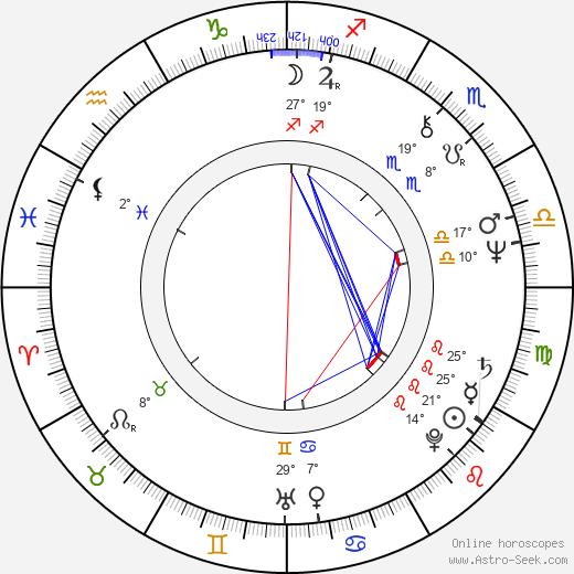 Lou Wagner birth chart, biography, wikipedia 2019, 2020