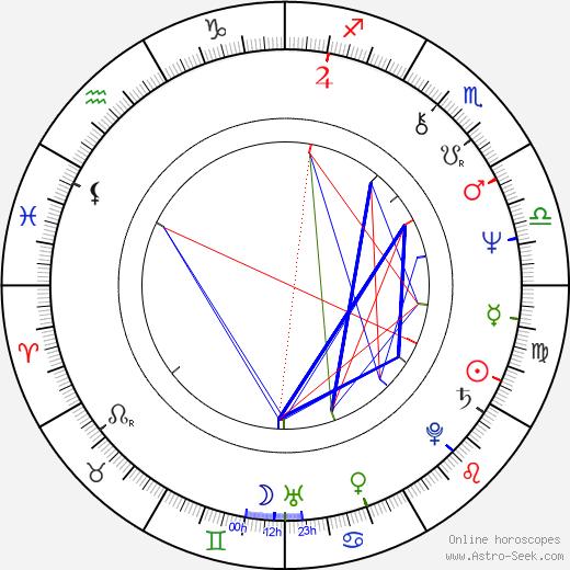 Milan Hák birth chart, Milan Hák astro natal horoscope, astrology